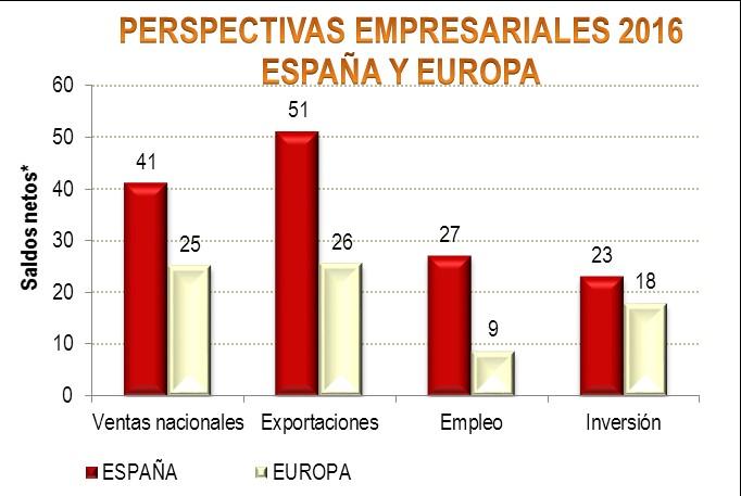 Los empresarios españoles, entre los más optimistas de Europa